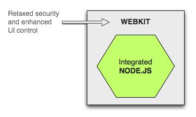 The node-webkit concept