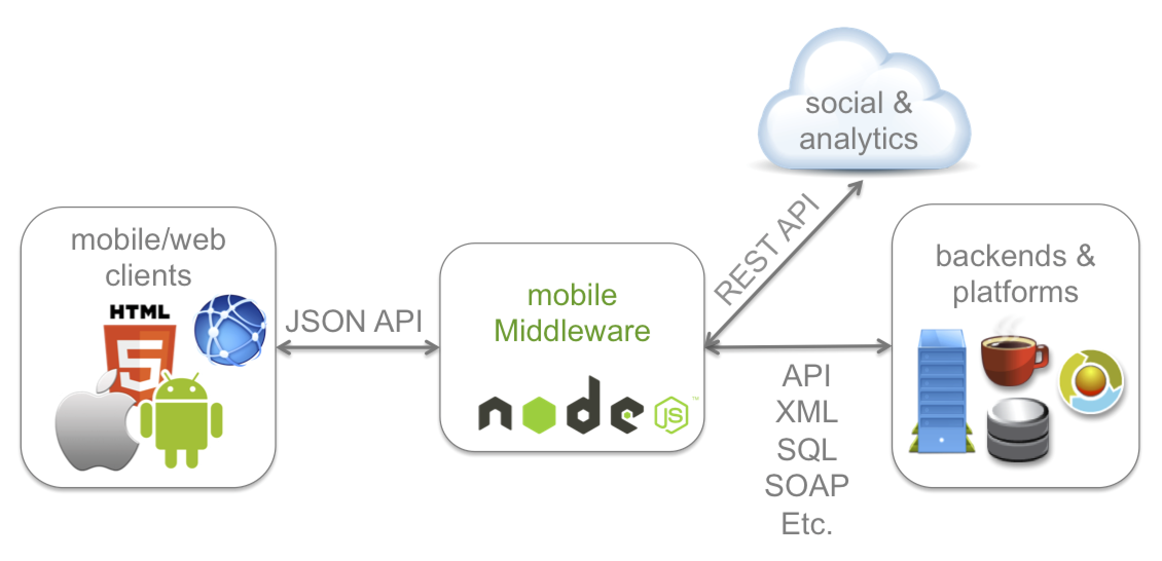 node_middleware