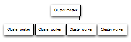 Balancing between application instances using the cluster API