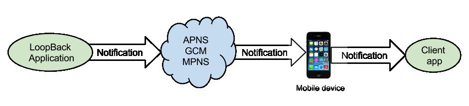 Push notification service