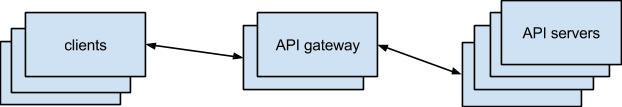 api gateway 2