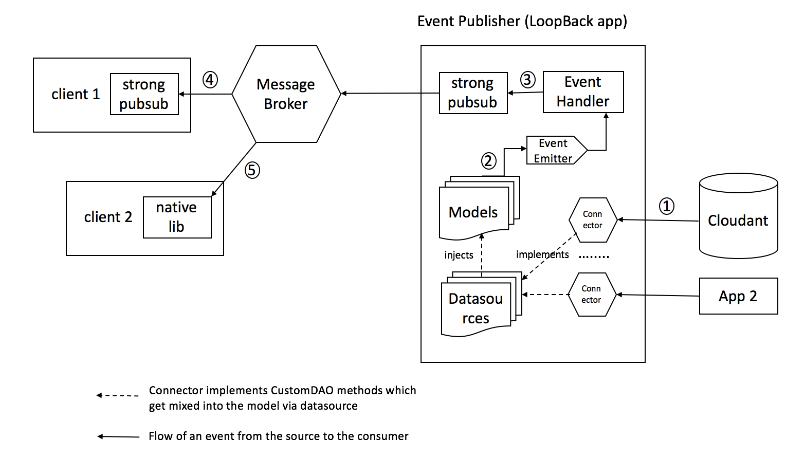 LoopBack As An Event Publisher