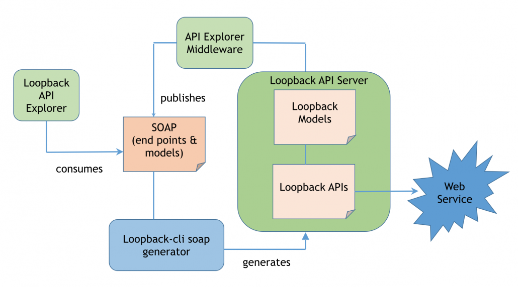 Building Enterprise APIs for SOAP Web Services using LoopBack