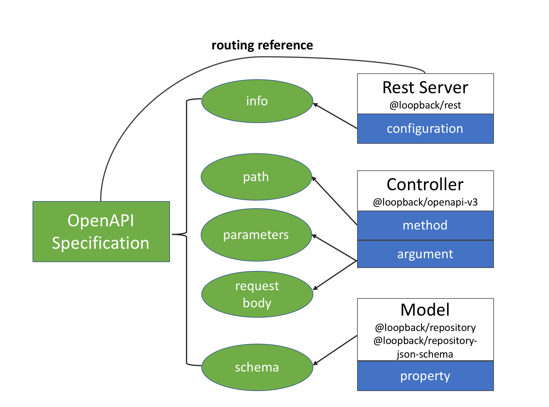 Map LoopBack Artifacts to OpenAPI Specifications