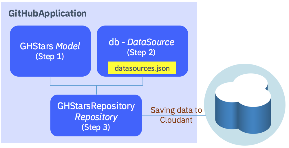 Creating Model, DataSource and Repository