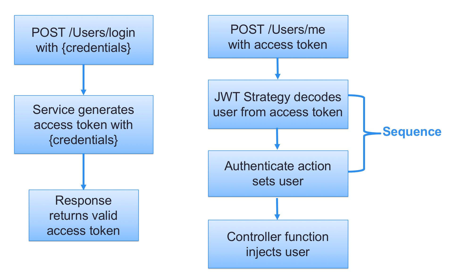 authentication endpoints in the example